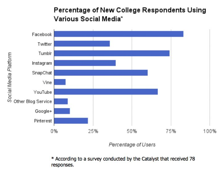 Poll finds Tumblr and Facebook top social media sites