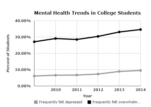 Study finds more college students feel depressed