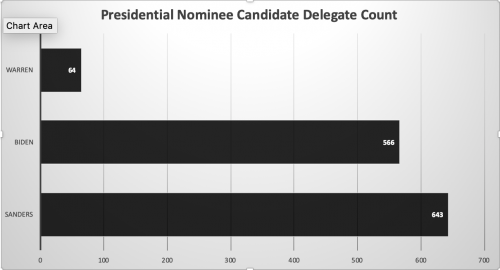 Super Tuesday narrows the candidate field down to two