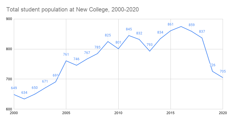 New College shrinks for 5th consecutive year